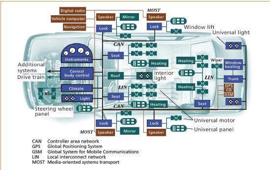 VHDL wiki per gli studenti Ricerca Il CAN bus